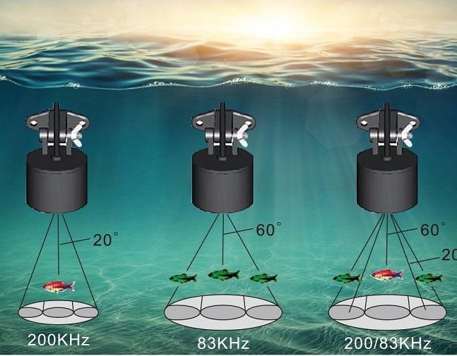 Работа разных углов проводного датчика эхолота Ff718licd